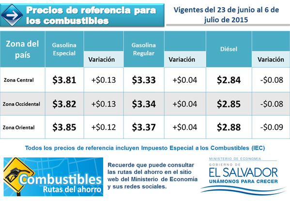 Cortesía: Ministerio de Economía.