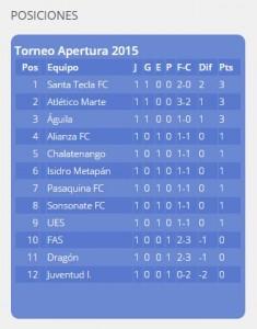 Tabla de posiciones gracias a El Salvador FC