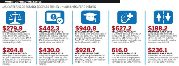 Aumentos-presupuestarios