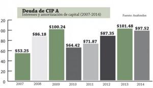 Deuda-CIP-A