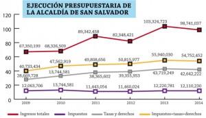 Ejecucion-presupuestaria-alcaldia-de-San-Salvador