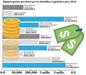 Gastos-Asamblea-Legislativa-2016