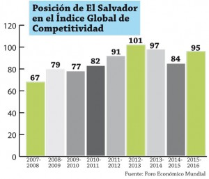 Indice-Global-de-Competitividad-El-Salvador