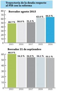 PIB-Trayectoria-de-la-deuda