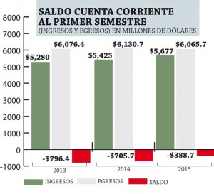 Cuenta-Corriente-El-Salvador
