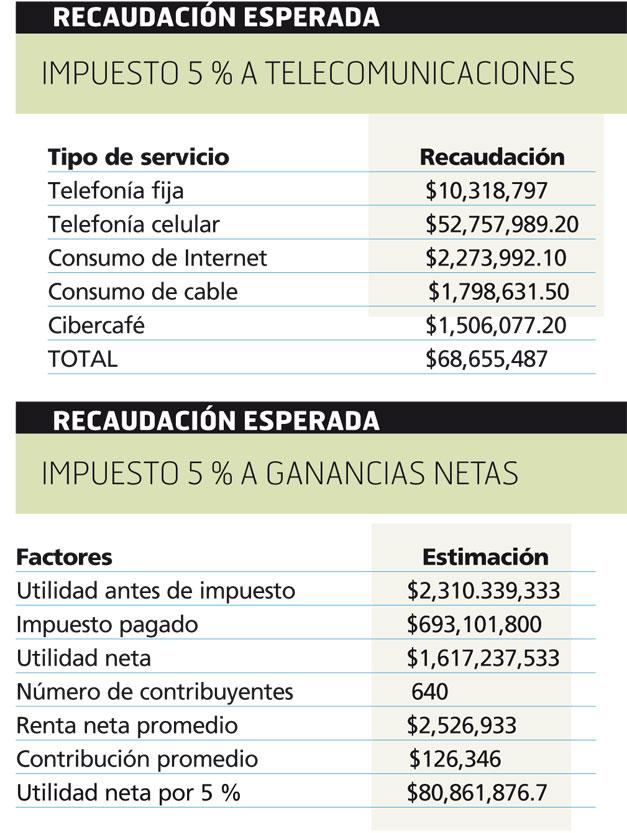 Recaudacion-esperada-con-nuevos-impuestos