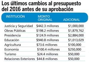 Cambio-presupuesto-2016