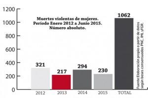 Muertes-violentas-mujeres-2015