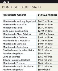 Plan-de-gastos-del-Estado
