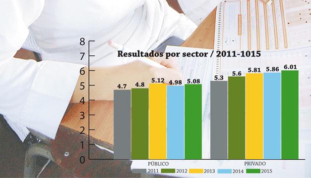 Resultados-Paes-2011-2015