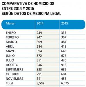 Comparativos-homicidios-2014-2015