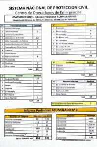 Consoliddo-emergencias-27-de-diciembre