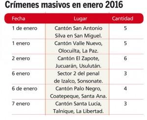 Crimenes-masivos-en-enero-2016