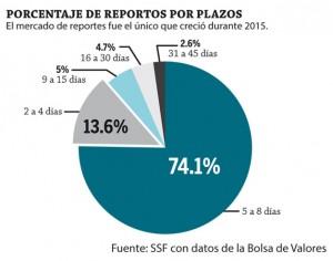Porcentaje-de-reportos-por-plazo