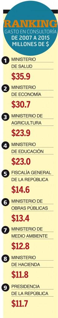 Ranking-gastos-en-consultorias