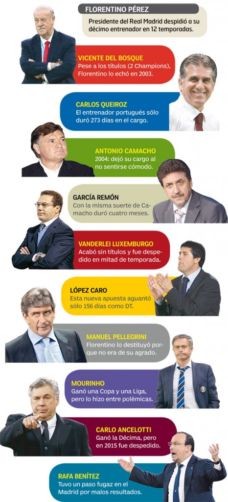 Tecnicos-Real-Madrid