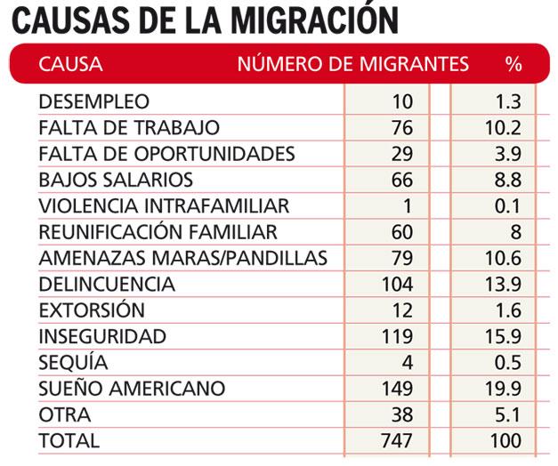 Causas-de-la-migracion