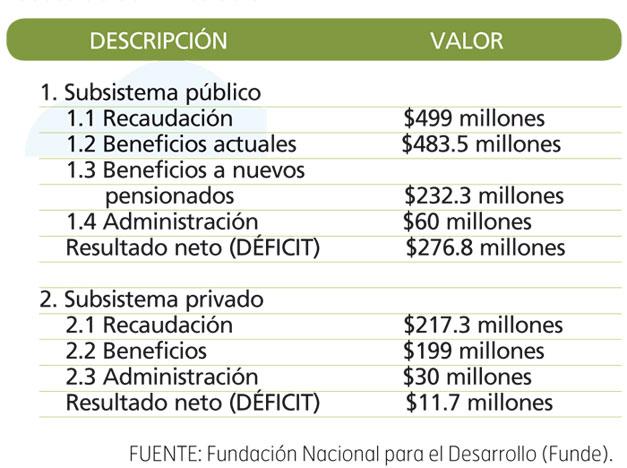 Deficit-pensiones