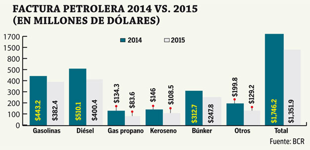 Factura-petrolera-2014-vs-2015