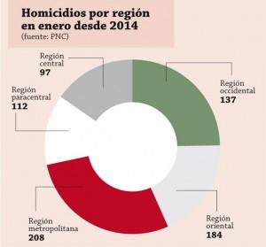 Homicidios-por-region-desde-enero-2014