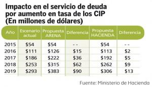 Impacto-en-el-servicio-de-deuda-por-aumento-de-tasa-CIP