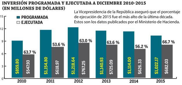 Inversion-programada-entre-2010-2015