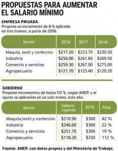Propuesta-aumento-Salario-Minimo