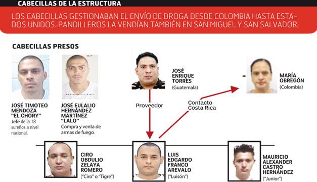 Red-transnacional-de-narcotrafico