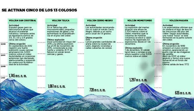Volcanes-activos-Nicaragua