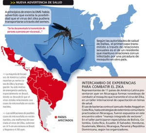 Zika-en-America