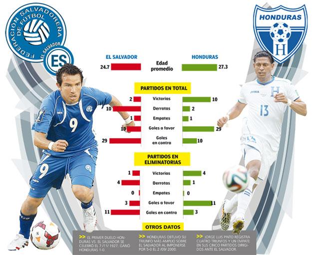 El-Salvador-vs-Honduras-estadisticas