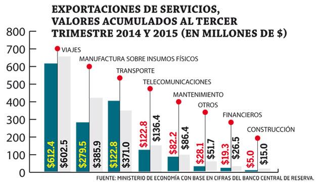 Exportaciones-de-servicios