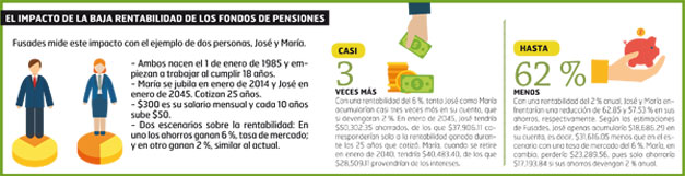 Impacto-de-baja-rentabilidad-en-las-pensiones