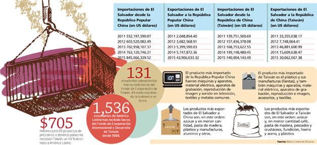 Importaciones-de-El-Salvador-a-Taiwan