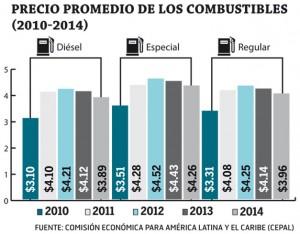 Precio-combustibles-marzo-2016