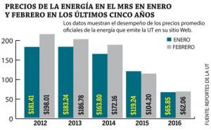Precio-de-la-energia