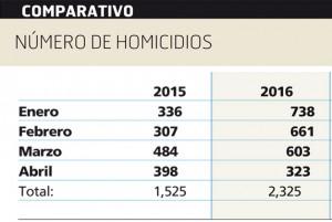 Comparativo-de-homicidios-2015-2016