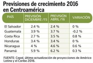 Previsiones-creciemiento-2016-Centroamerica