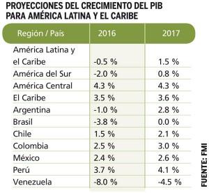 Proyecciones-de-crecimiento-del-PIB-Latinoamerica