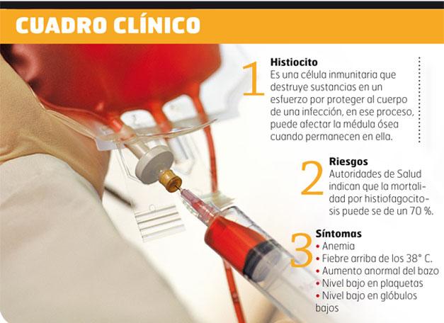 Cuadro-clinico
