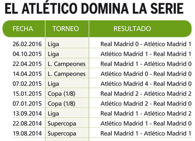 Estadisticas-Real-Madrid-Atletico
