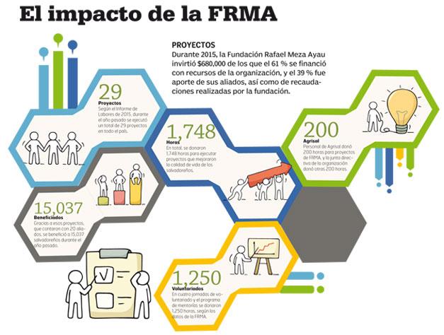 Impacto-FRMA