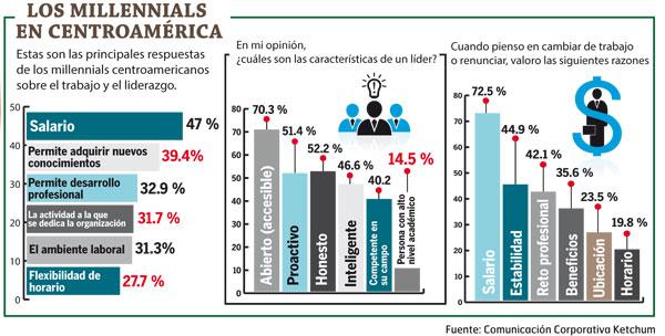 Millenials-Grafico