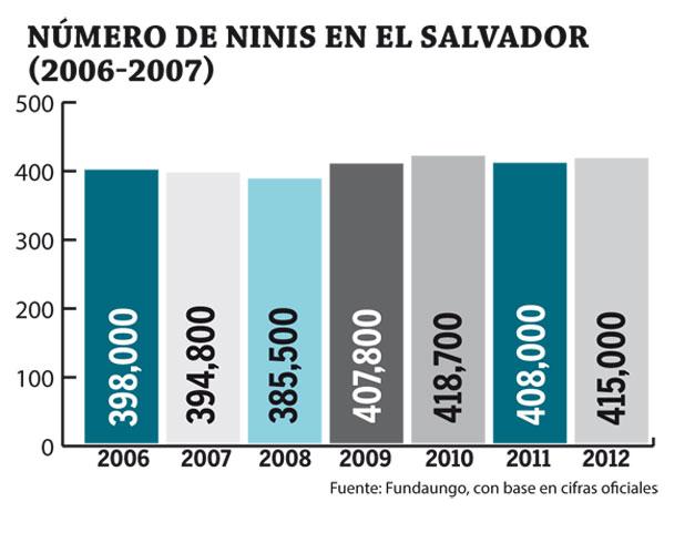 Numero-de-ninin-en-El-Salvador