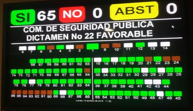 Votos con los que se aprobó la reforma.