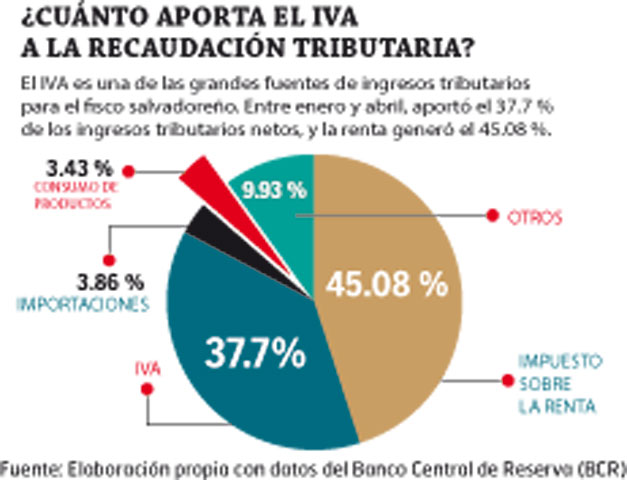 Aportacion-del-IVA