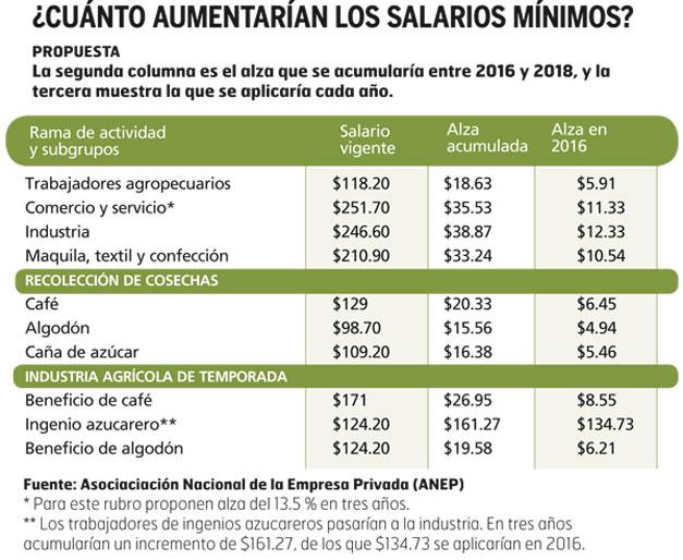 Aumento-del-salario-minimo