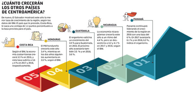 Crecimiento-de-Centroamerica