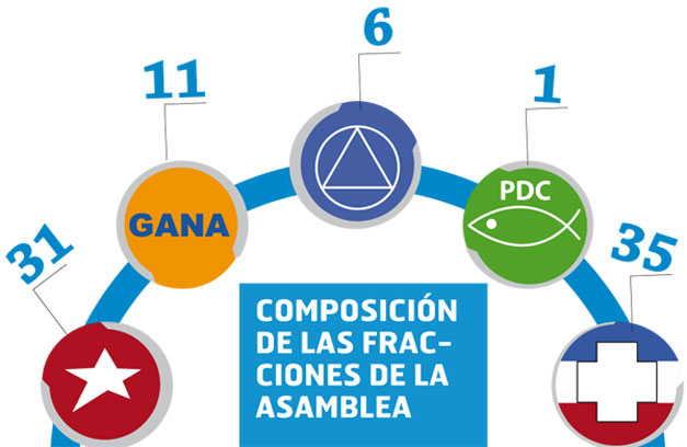 Distribucion-Asamblea-Legislativa-2015-2018