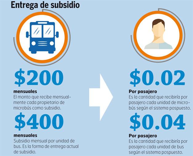 Subsidio-al-transporte-publico